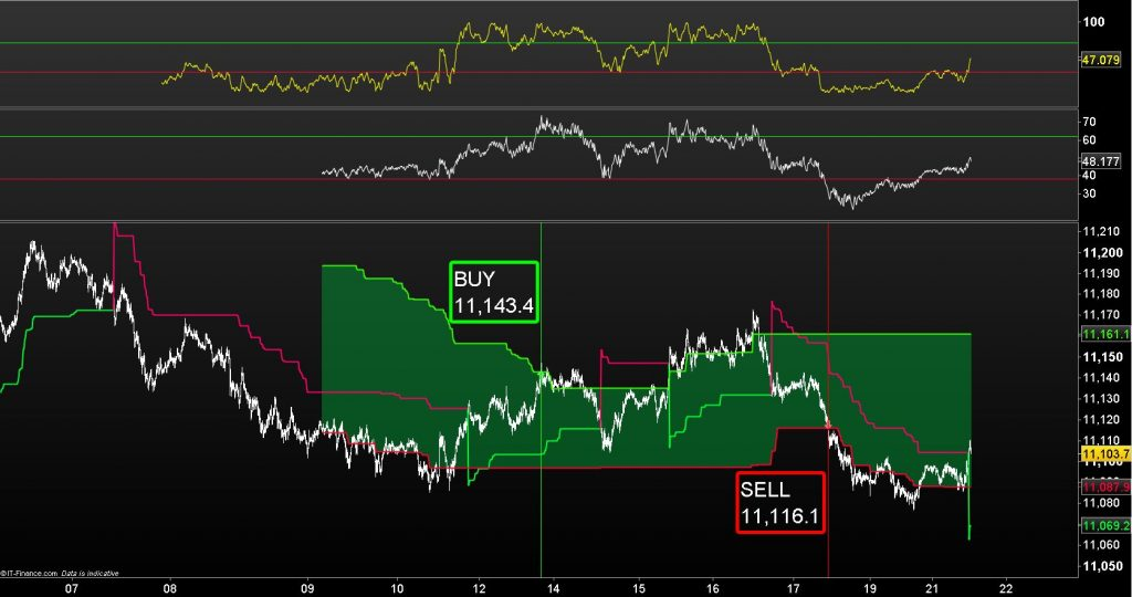 EUR / USD Update:  Buyers are stepping in but the sell signal remains intact