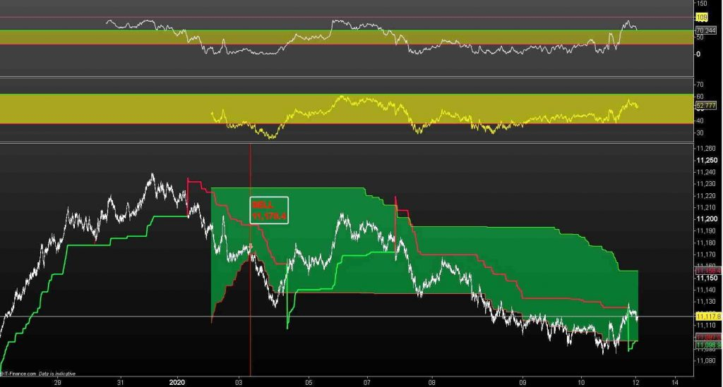 EUR / USD (on a tick chart) is still within a sell signal