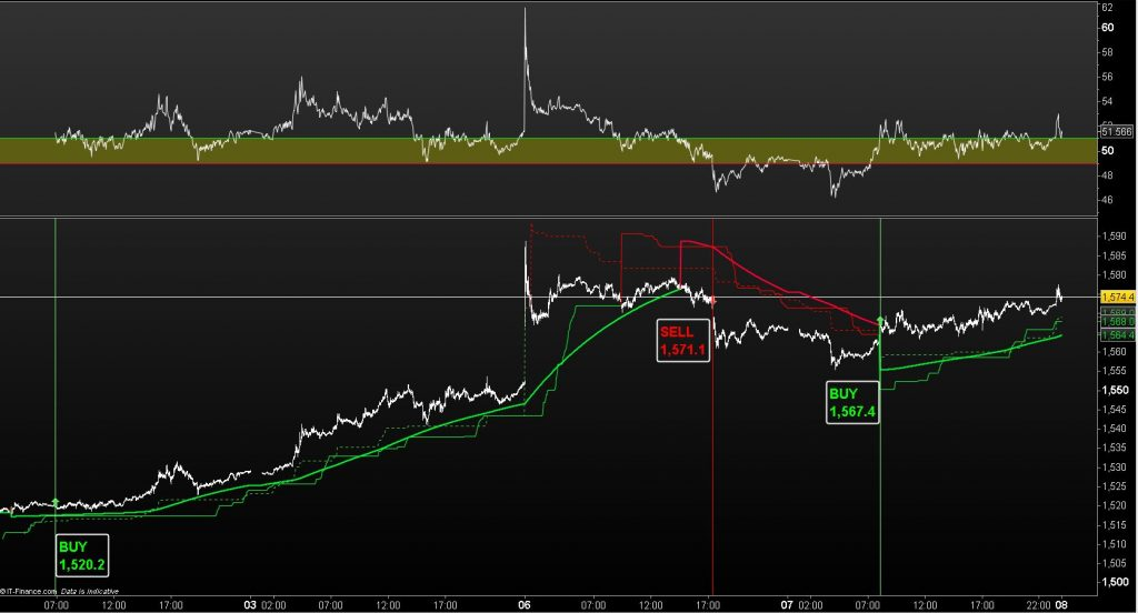 Gold moves perfectly in line with the signals