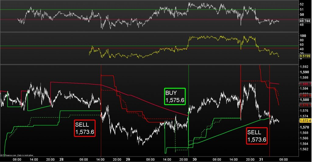 Gold  – Sell Signal