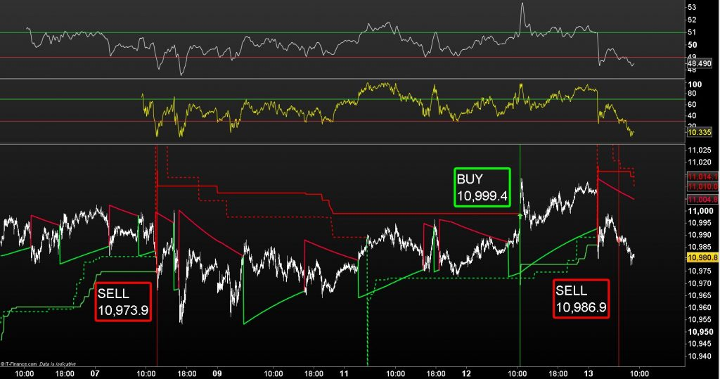 USD / JPY – Sell Signal